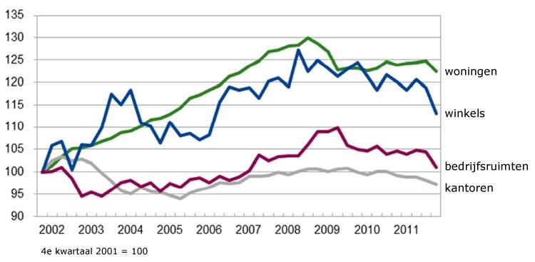 indexcijfers vastgoed